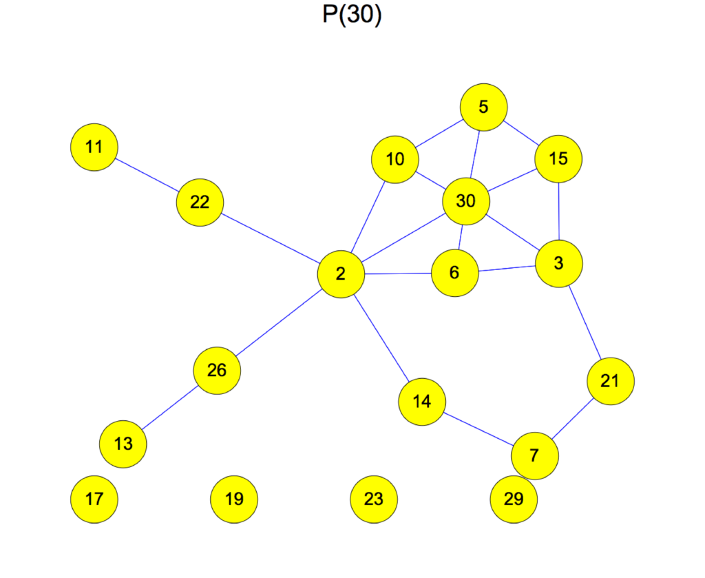 the graph G(30)