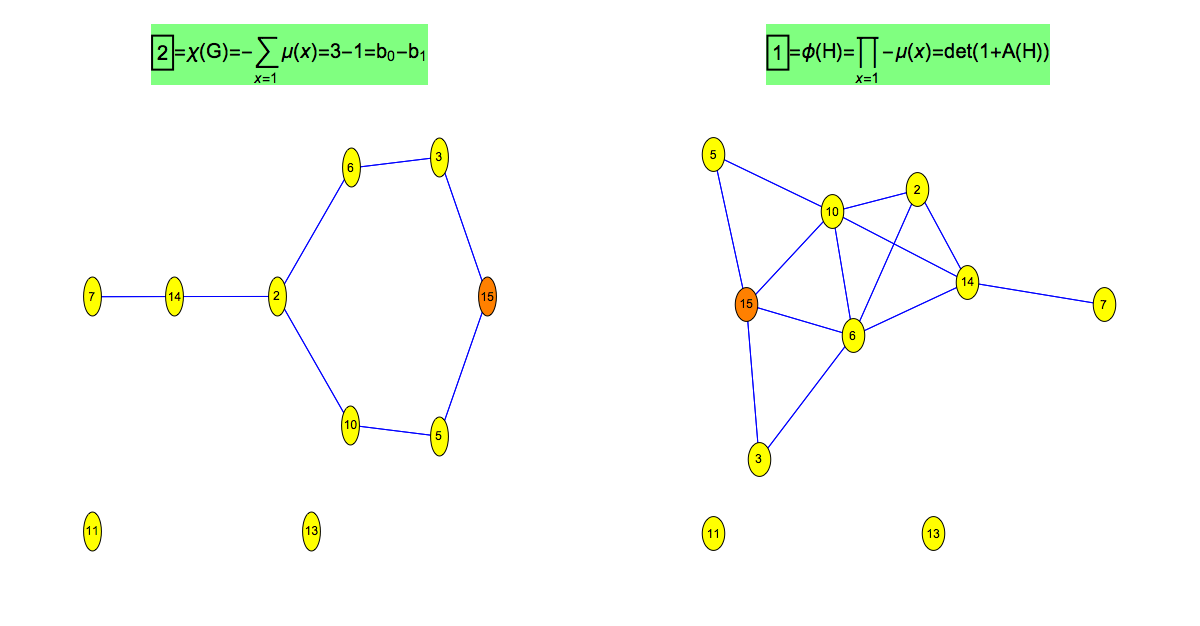 prime and prime connection graph for n=15