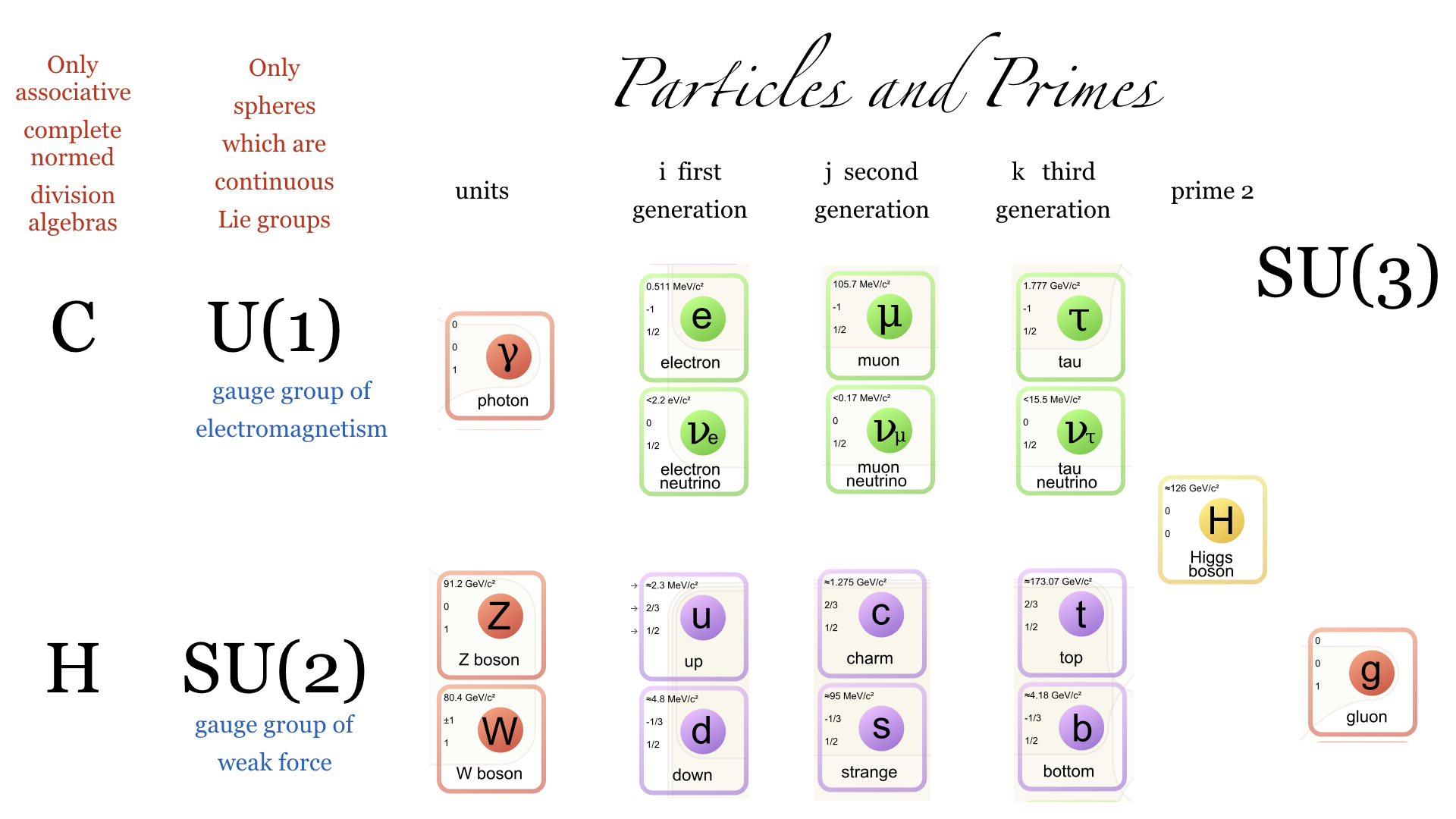 From the Christmas Theorem to Particle Physics