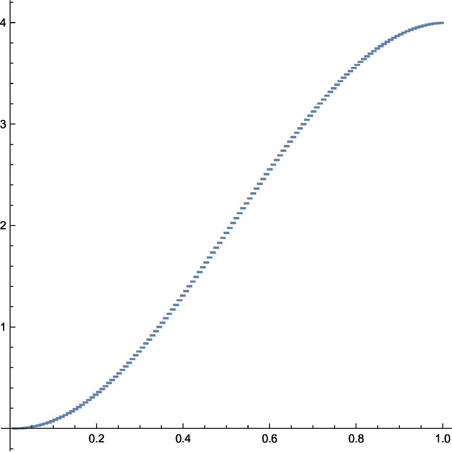The limiting spectral function in the Kirchhoff case