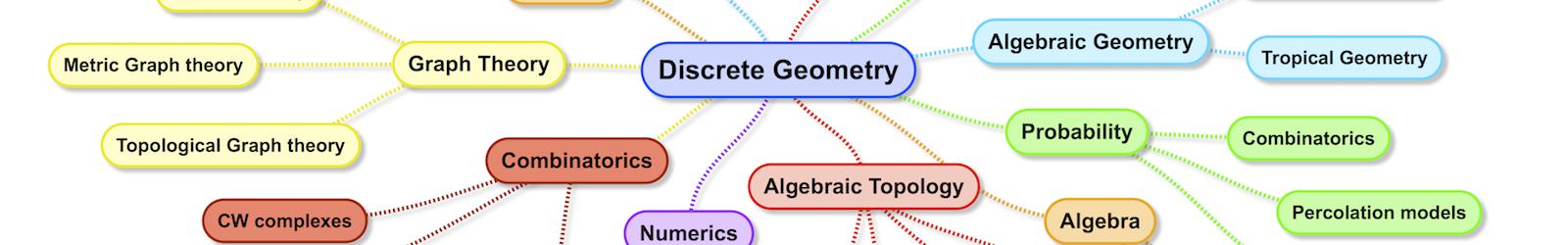 Aspects of Discrete Geometry