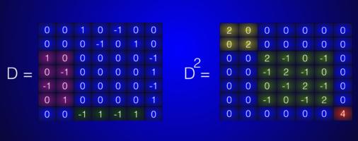 Interaction cohomology Example