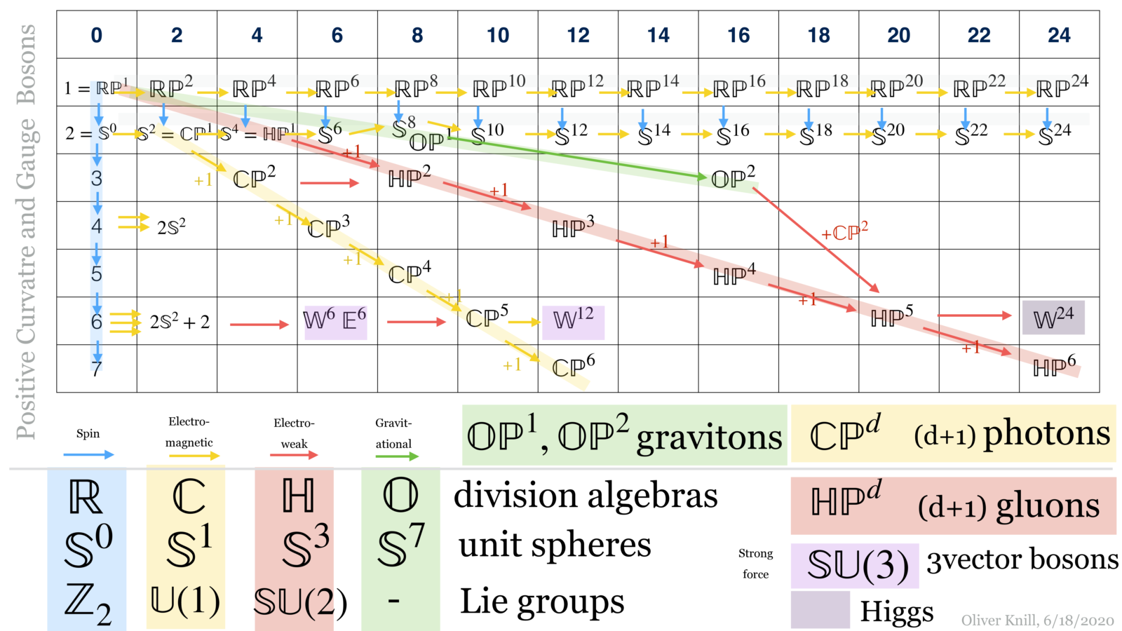 Periodic system of elements for positive curvature manifolds and and affinity to gauge bosons in physics
